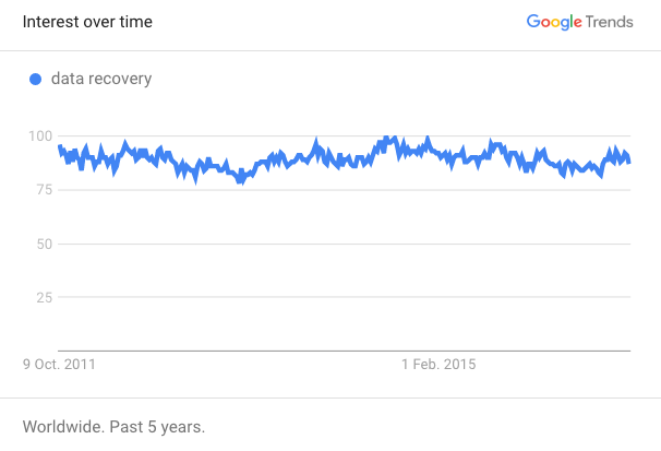 google-trends-data-recovery