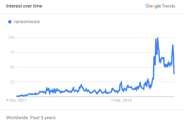 Ransomware Google Trends